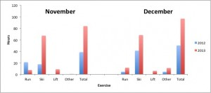 Total training hours in November and December with 2012 comparison.