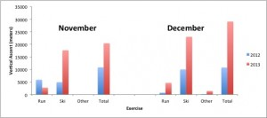 Total vertical ascent in November and December with 2012 comparison.