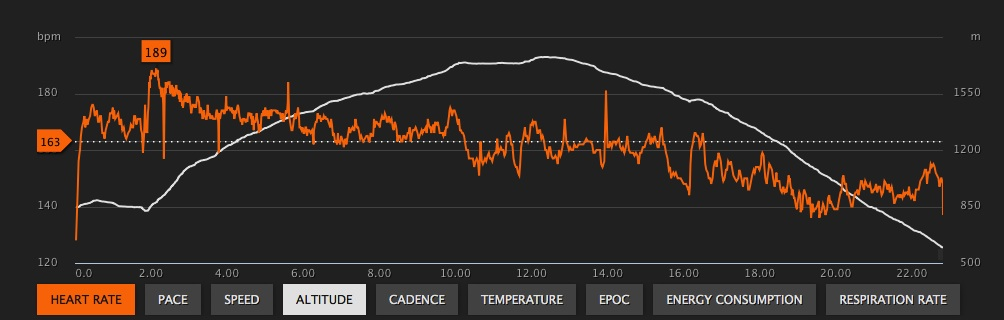 HR and Elevation graph from Rubble Creek Classic
