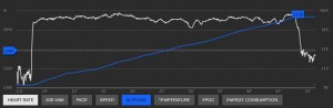 HR and Altitude profile from the Vertical Race.