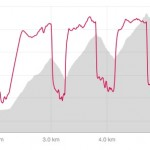 3x8 min Threshold intervals on the Squamish Chief